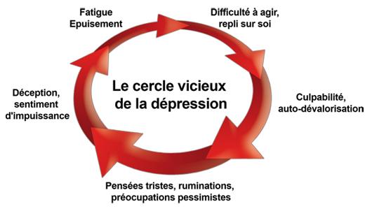 cercle-vicieux depression