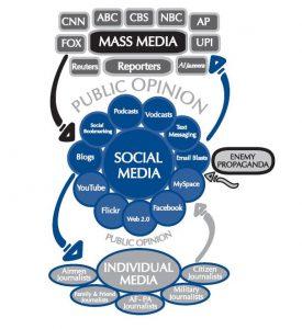 De l'influence des médias et des réseaux sociaux sur l'opinion, flux, infographie
