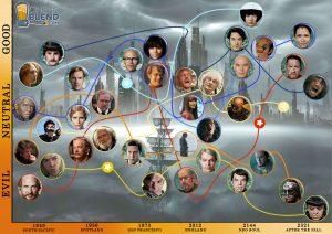 Les différentes incarnations des différents acteurs dans Cloud Atlas selon les époques